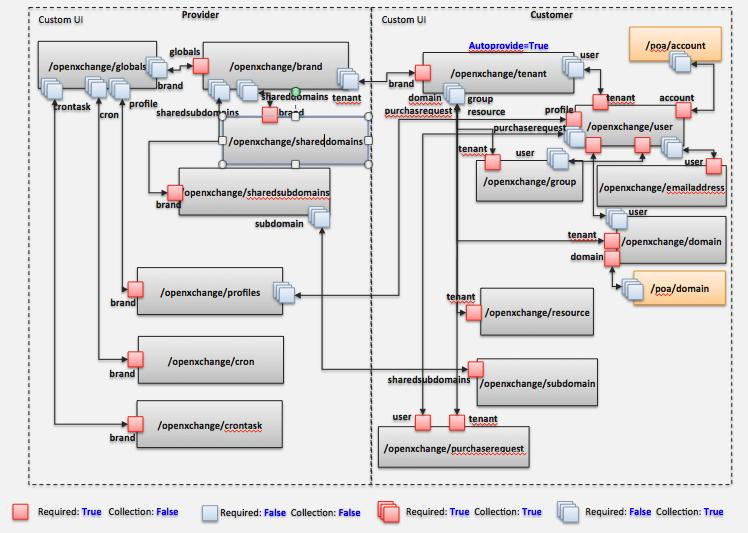 PA OXaaS APSv2 Provider Guide - Open-Xchange
