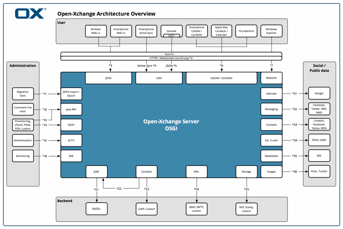 Appsuite architecture diagram 2.png