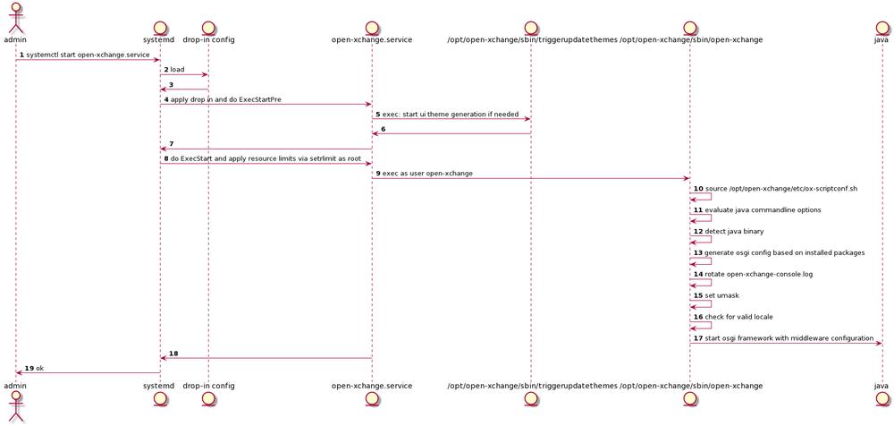 AppSuite:MiddlewareStartup - Open-Xchange