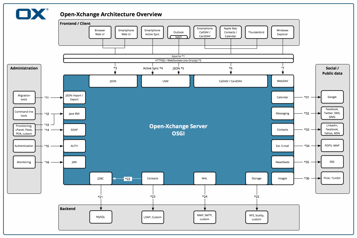 Appsuite architecture diagram 3.png
