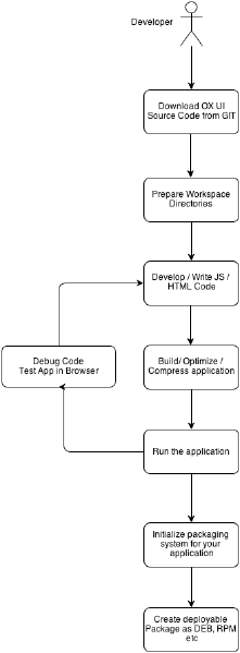 File:OX AppSuite UI Development Workflow.png