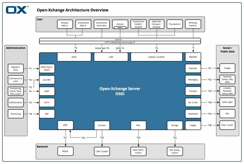 File:Appsuite architecture diagram.png